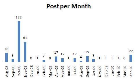 post per month